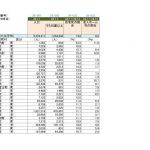平成28年度北海道の市区町村別在宅死の割合~札幌は葛飾区の半分ですよ~