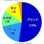 子供の突然死を防ぐために:改めて日本循環器学会の提言「学校での心臓突然死ゼロを目指して」を確認しよう!