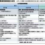 中国の公的保険医療制度は考え方と仕組みが日本と全く違っていて面白い。