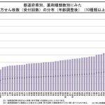 北海道は多剤投薬のメッカ!これは大きな問題ですよ・・・
