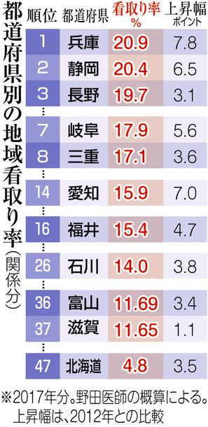 北海道の在宅看取り率は全国ワースト??なのでしょうか・・・