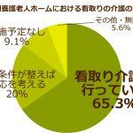 """""""特養格差""""が札幌では確実に進行しています"""