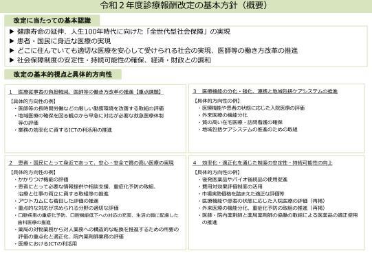 「令和2年度診療報酬改定の基本方針」を確認しておこう!!