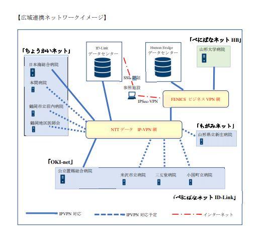 地域医療情報連携基盤(EHR)における異なるシステム間の連携 ~電カルと同じ道を歩むのか~