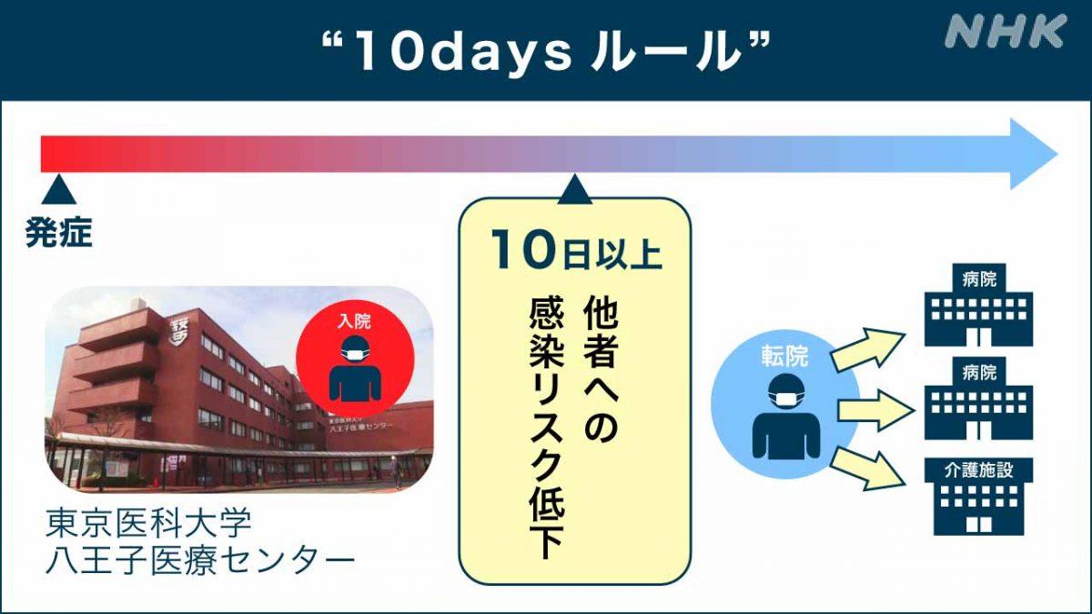 コロナ病床確保のために、東京八王子での対応~10daysルール~