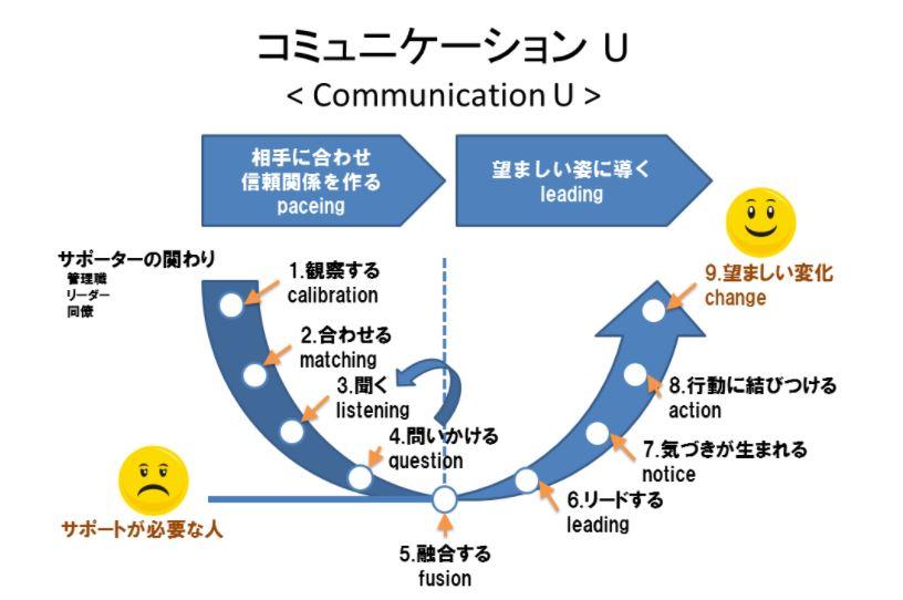 """""""傾聴する""""""""会話を繰り返す""""・・・・それこそがコミュニケーションスキルと勘違いしていませんか?"""