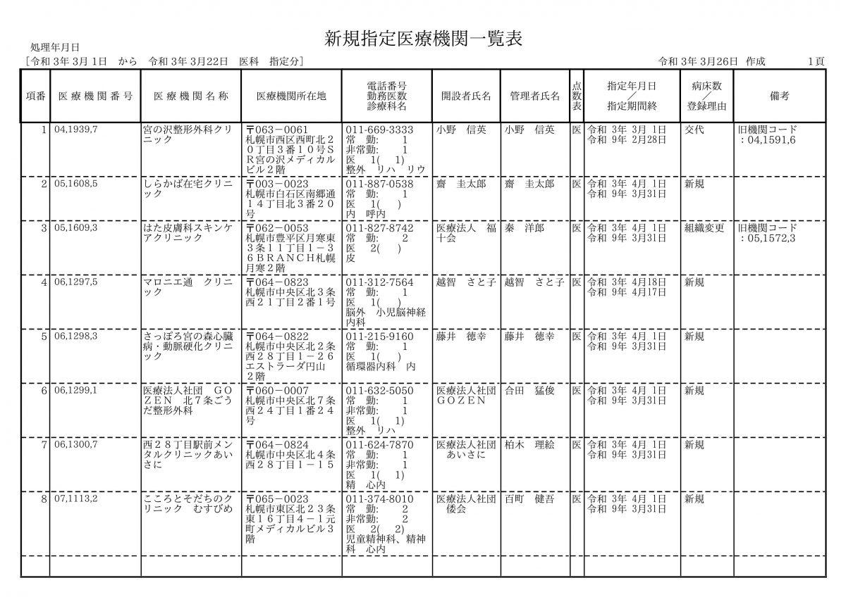 相変わらず札幌では内科系の開業は激減しており、長期的にも厳しそうな状況です・・・