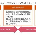 デジタル・ヘルス・サービスを検討する上で考慮すべきデータコンプライアンス