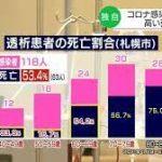札幌市の人工透析患者 新型コロナ感染で53%が死亡