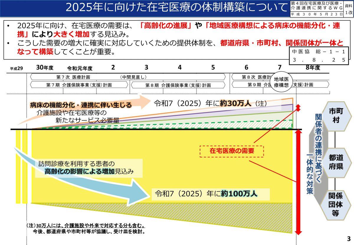 2022年診療報酬改定において、現時点での在宅医療の論点はこちらです